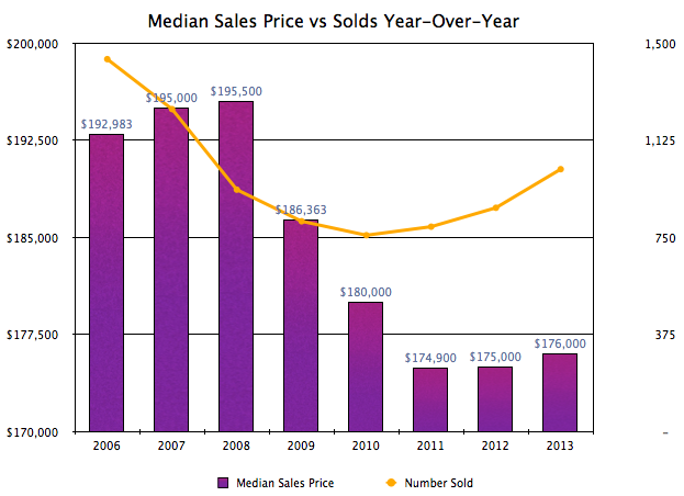 Harrisonburg Real Estate: Median Sales Price vs Solds YOY