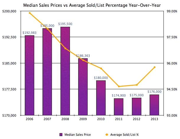 Harrisonburg Real Estate: Median Sales Prices vs Avg Sold List Percentage YOY