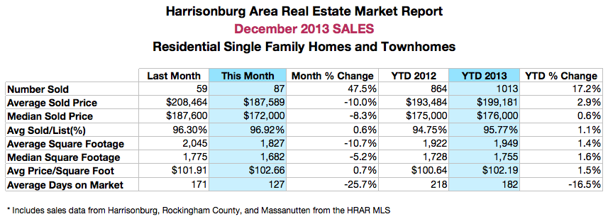 Harrisonburg Real Estate: December 2013 Sales