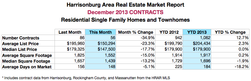 Harrisonburg Real Estate: December 2013 Contracts