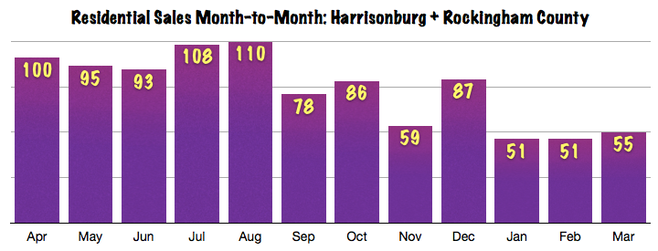 Harrisonburg Real Estate Sales: Month to Month March 2014
