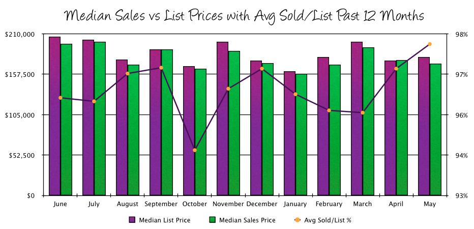 Harrisonburg Real Estate Market: May 2014 Sales Prices