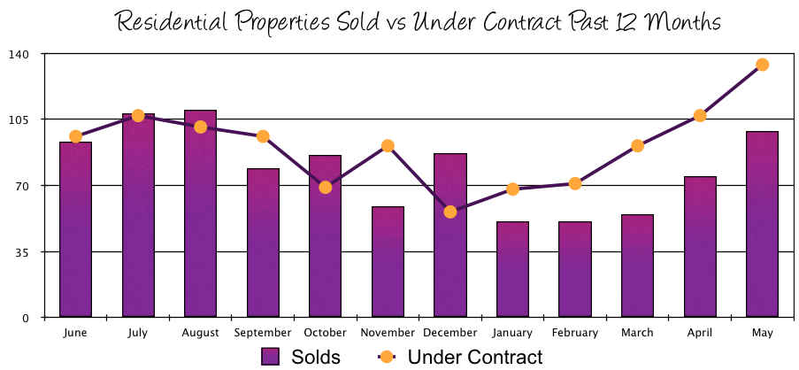 Harrisonburg Real Estate Market: May 2014 Sales vs Contracts