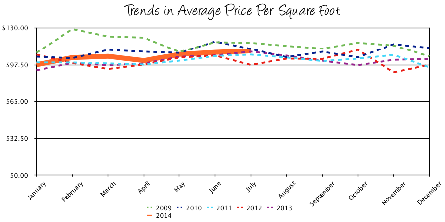 Harrisonburg Real Estate July 2014: Trends in Average Price per Square Foot