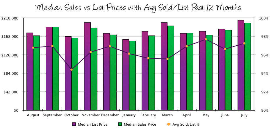 Harrisonburg Real Estate July 2014: Median Sales vs List Prices