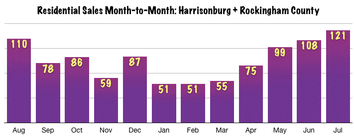 Harrisonburg Real Estate July 2014: Sales Trends