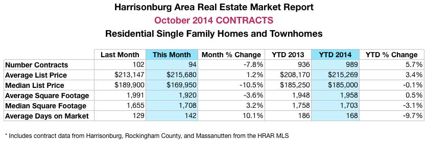 Harrisonburg Real Estate Market Report: October 2014