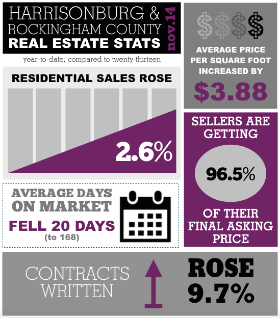 Harrisonburg Real Estate Market Report: November 2014