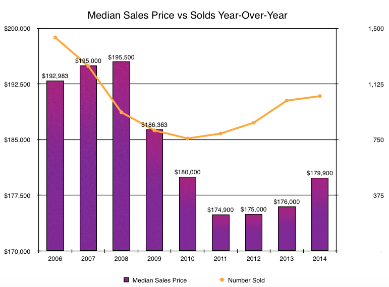 Harrisonburg Real Estate Market Report: December 2014