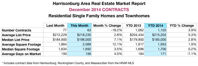Harrisonburg Real Estate Market Report: December 2014