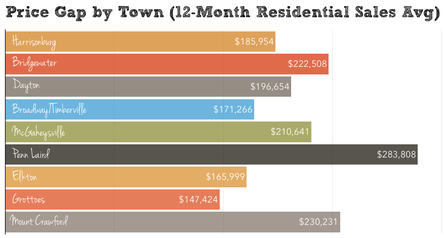 Harrisonburg Real Estate Market Report: January 2015