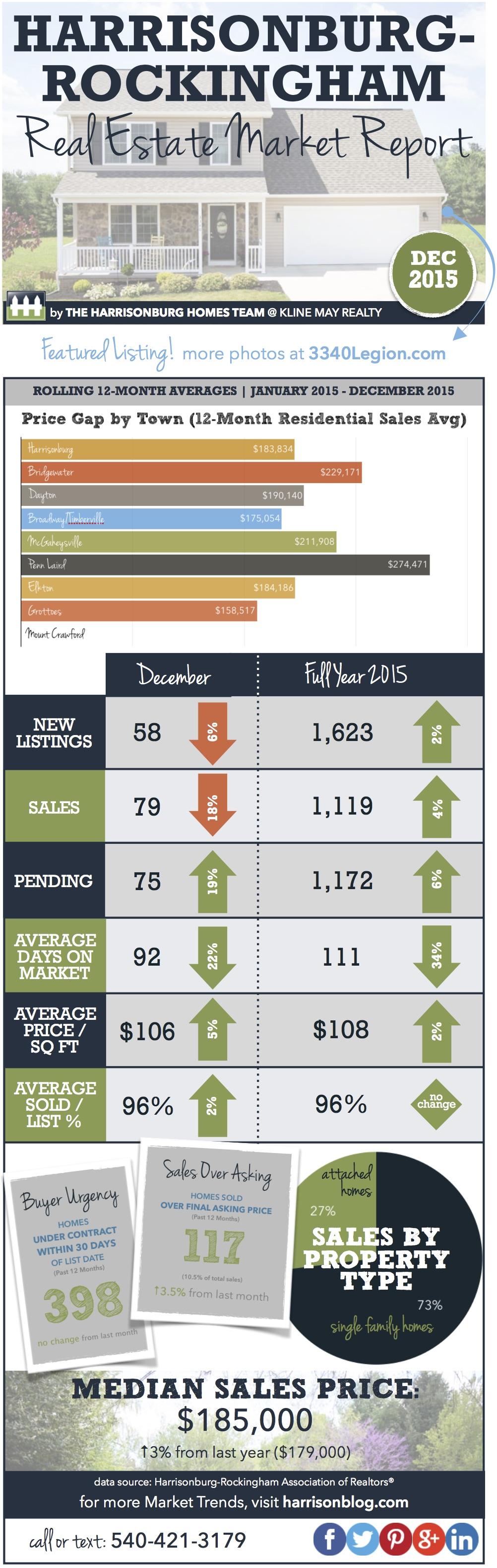 YEAR END 2015 Market Infographic   Harrisonburg Real Estate