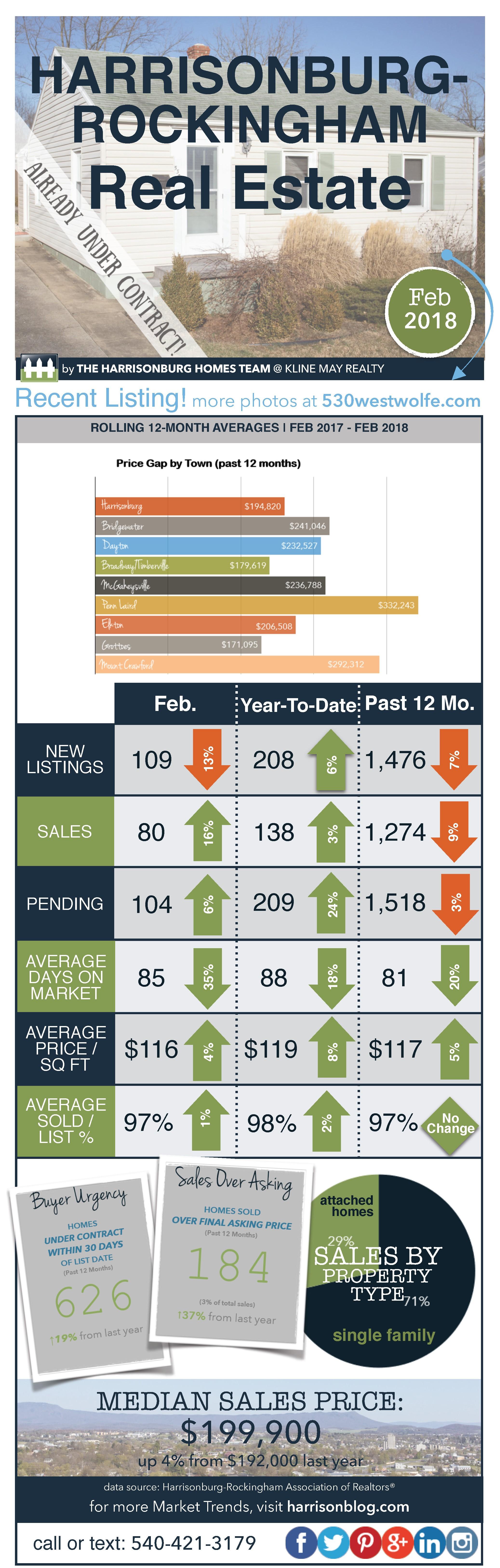 Market Report February 2018 | Harrisonburg Homes Team