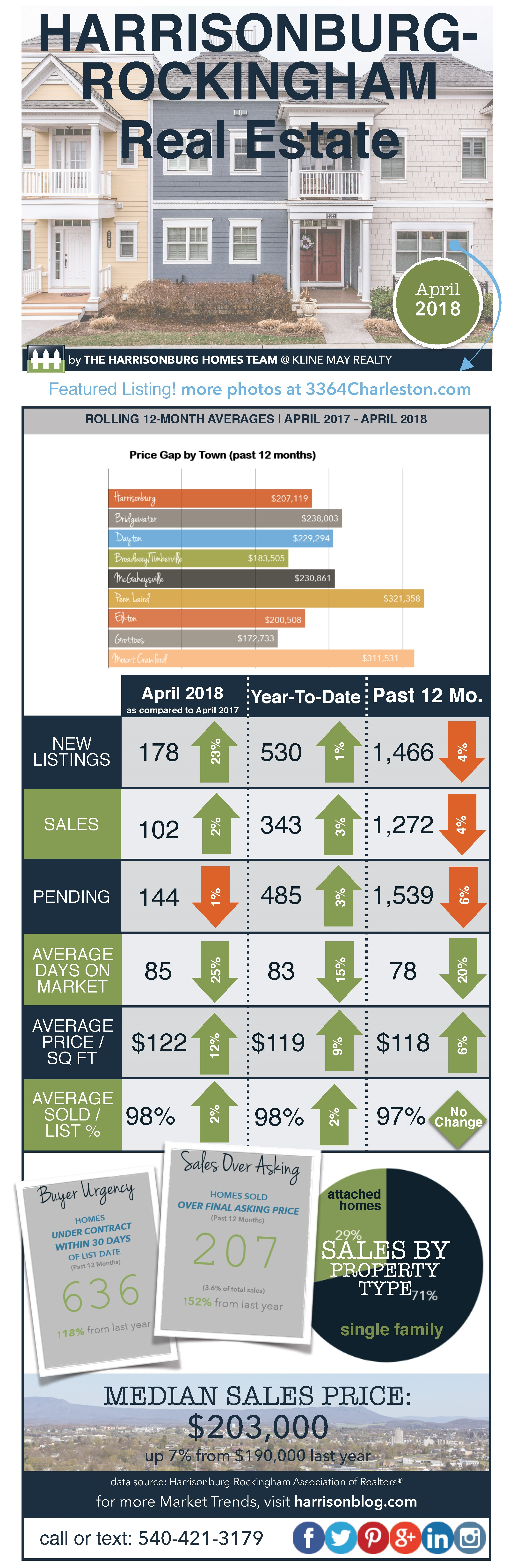 Market Infographic April 2018 | Harrisonburg Homes Team