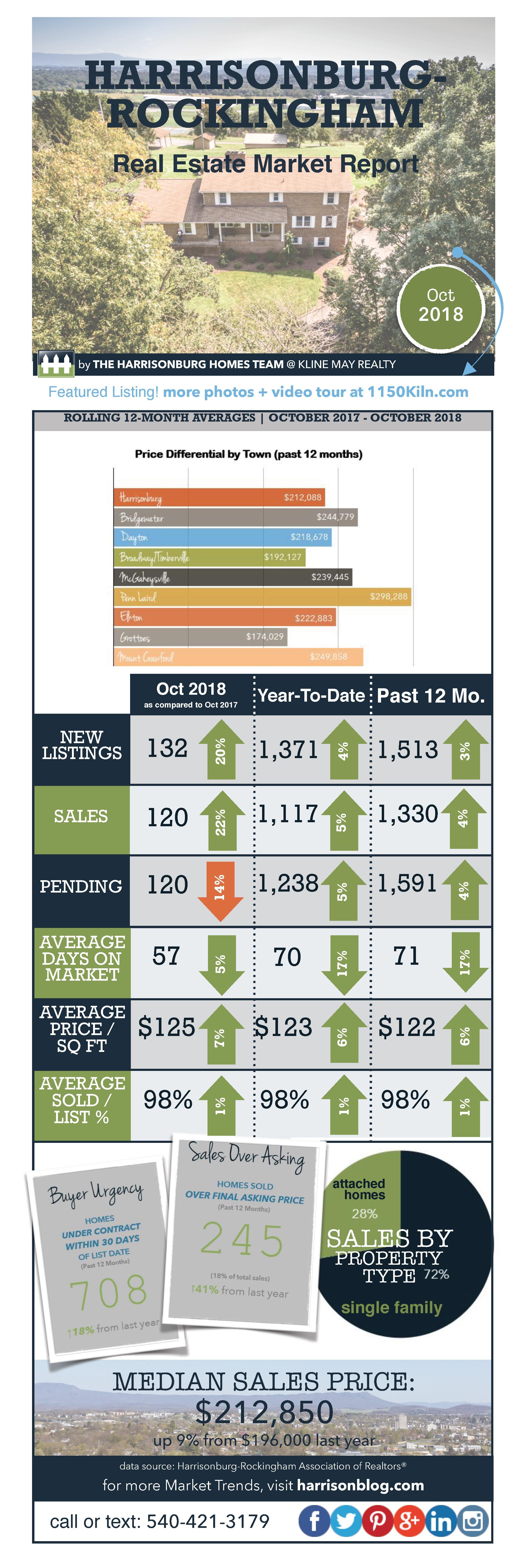 Market Infographic October 18 | Harrisonburg Homes Team