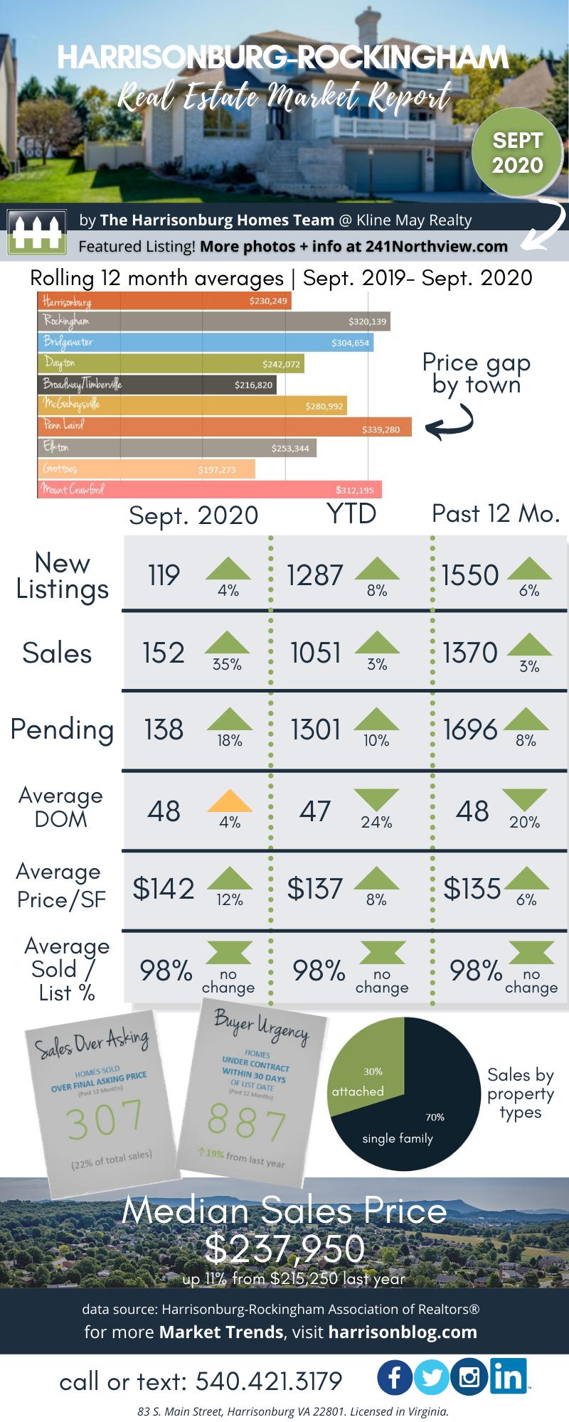 September 2020 Market Report