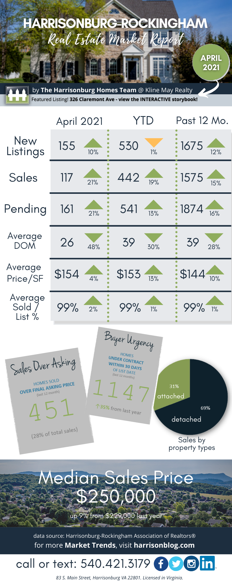 April 21 Market Report