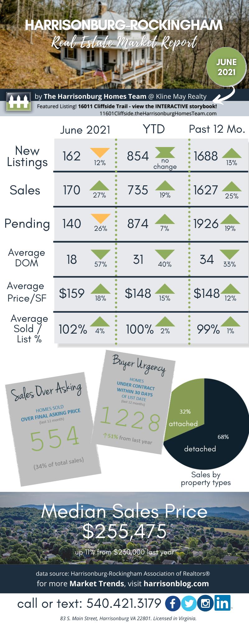 June 21 Market Report