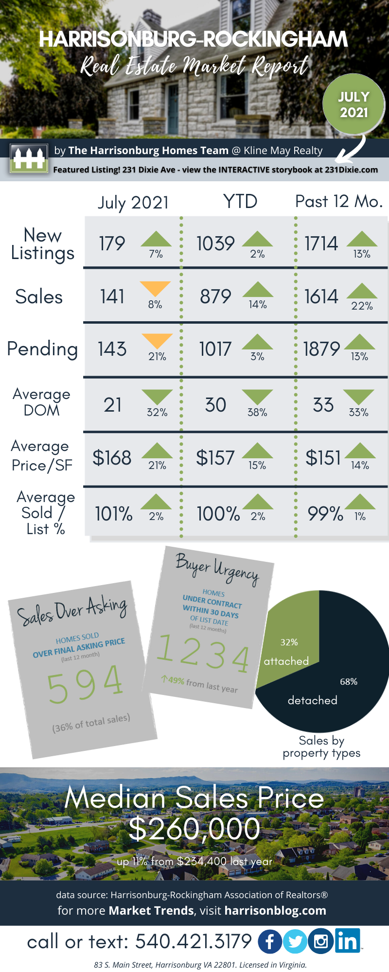 July 21 Market Report