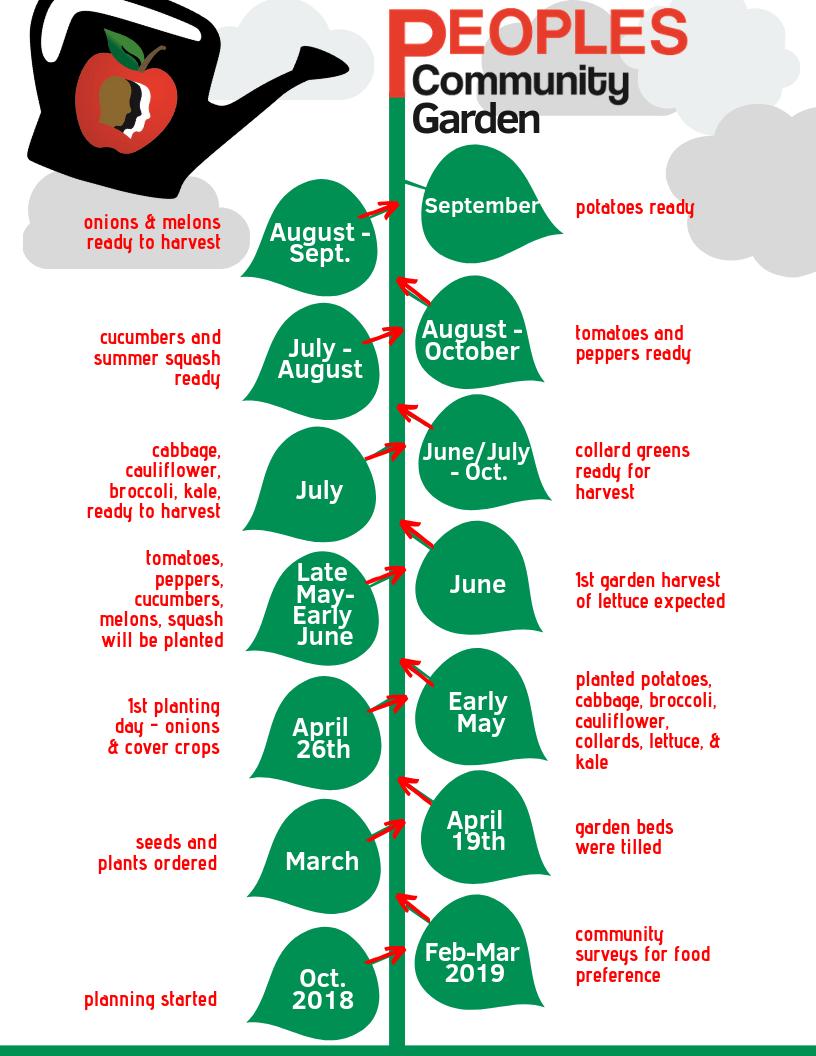Peoples Garden Timeline