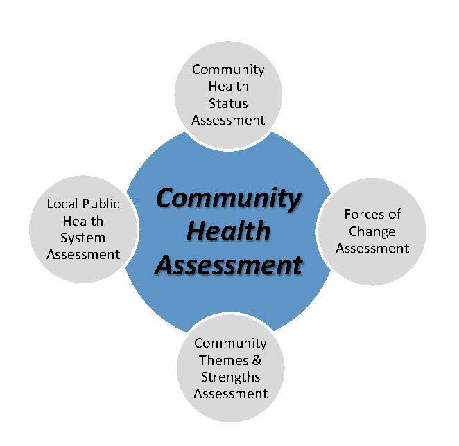 Community Health Assessment Graphic