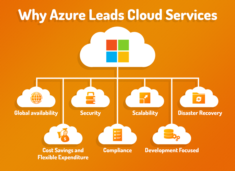 Azure Leads Cloud