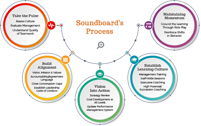 Soundboard's Process