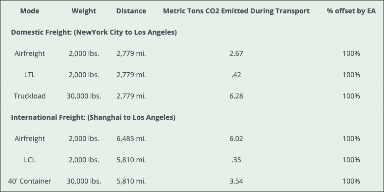 carbon offset table