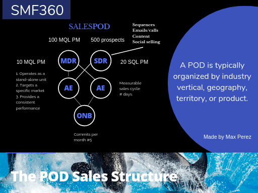 The pod Sales Structure