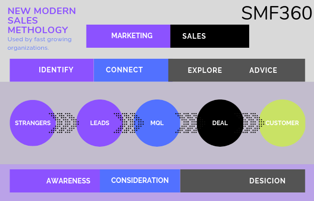 Sales Strategy Plan to Scale