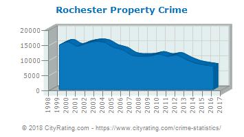 Rochester, NY Property Crimes
