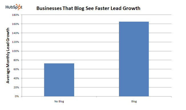 Hubspot blog statistics