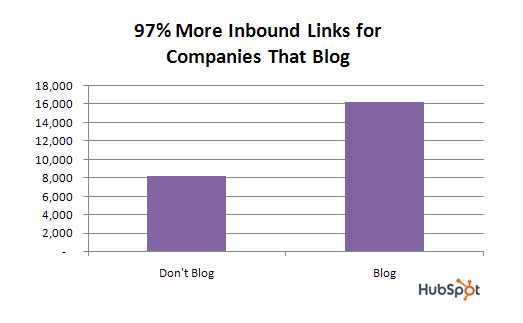 Hubspot inbound links
