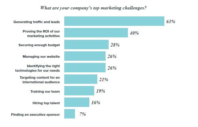 Hubspot marketing challenges