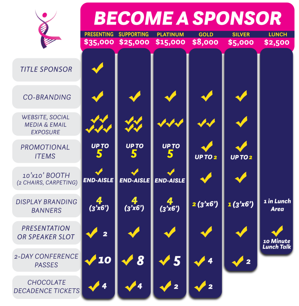 A chart of higher-level sponsorship opportunities.