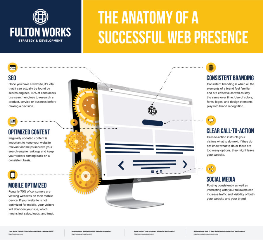 Successful-Web-Infographic2