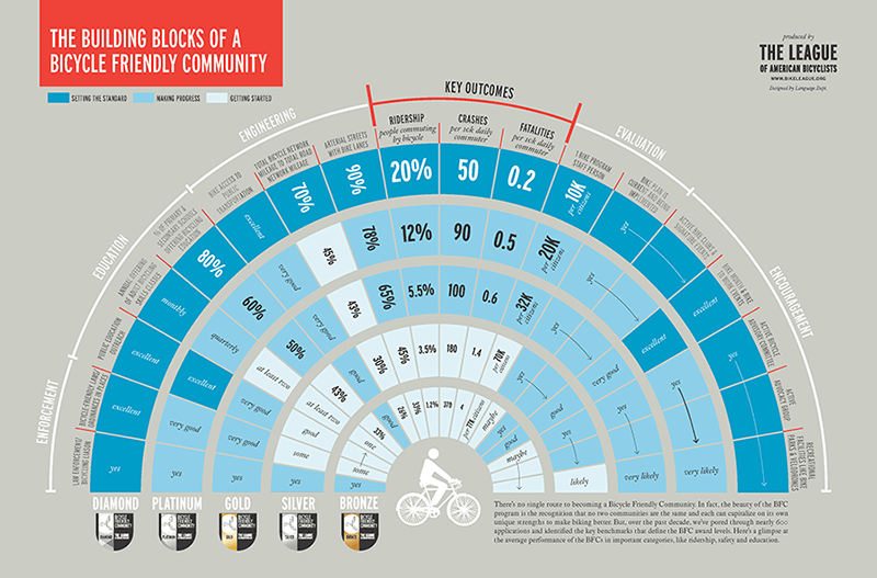 Building block of a bicycle friendly community infographic.