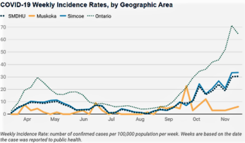 weekly incidence front
