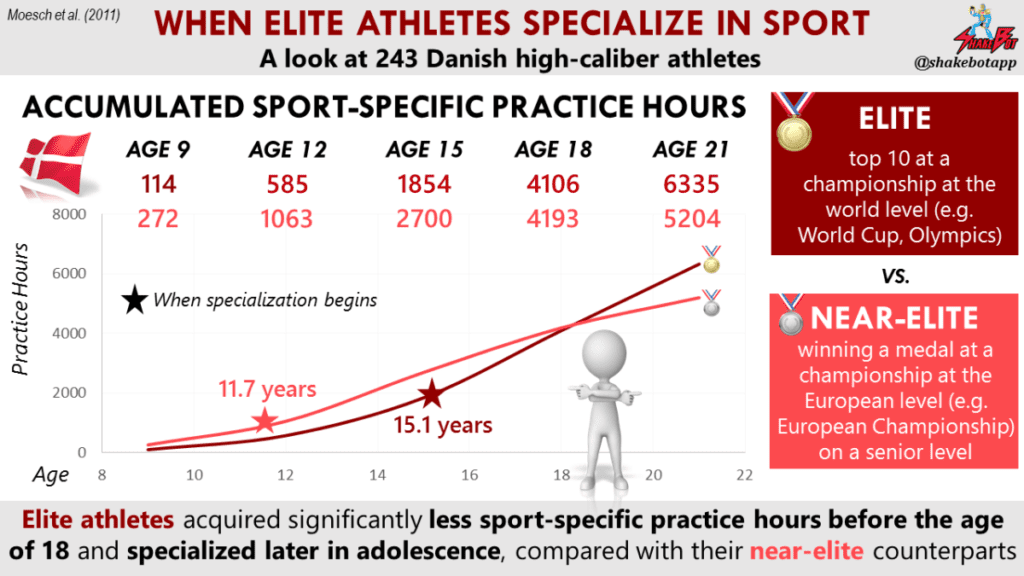 "Moesch, Elbe, Hauge, Wikman, ""Late Specialization: The Key To Success In Centimeters, Grams, Or Seconds (CGS) Sports,"" 2011"