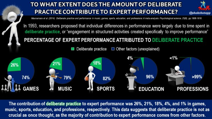 "Macnamara et al. (2014). ""Deliberate Practice And Performance In Music, Games, Sports, Education, And Professions: A Meta-Analysis."""