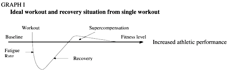 graph for fitness recovery guide for sailing