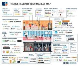 restaurant-tech-map