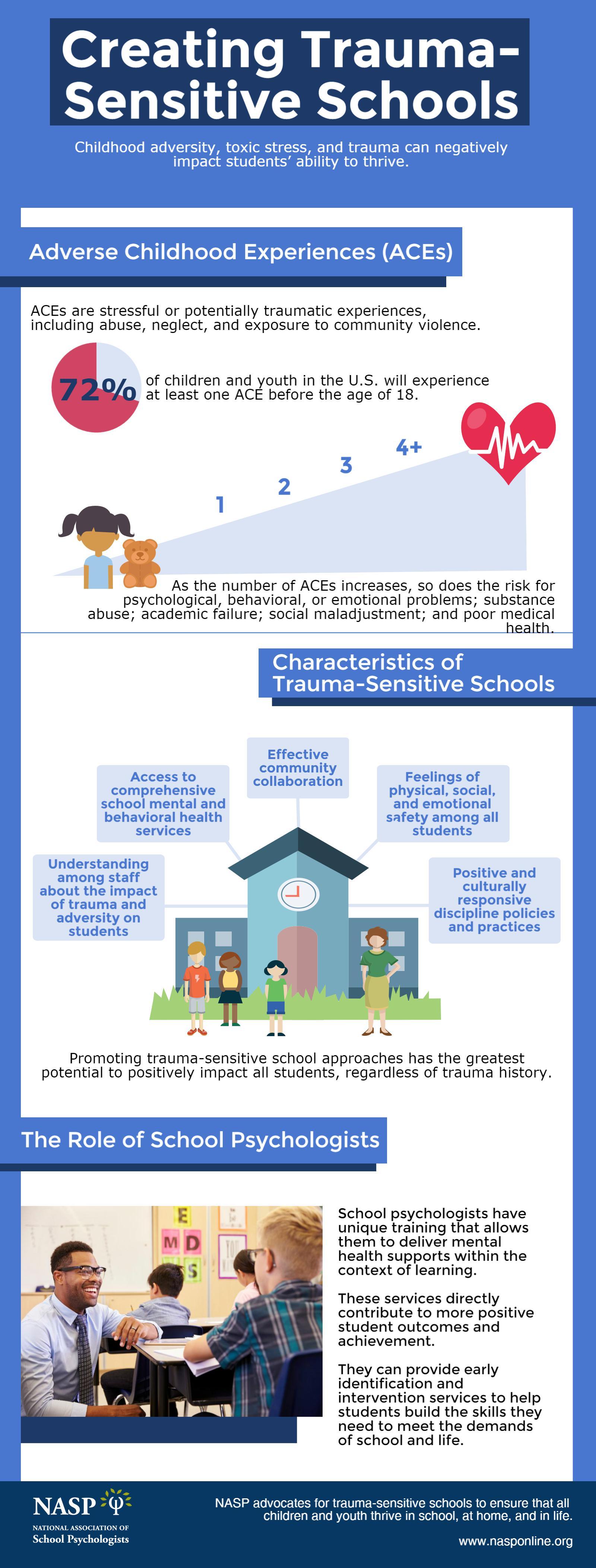Creating Trauma Sensitive Schools