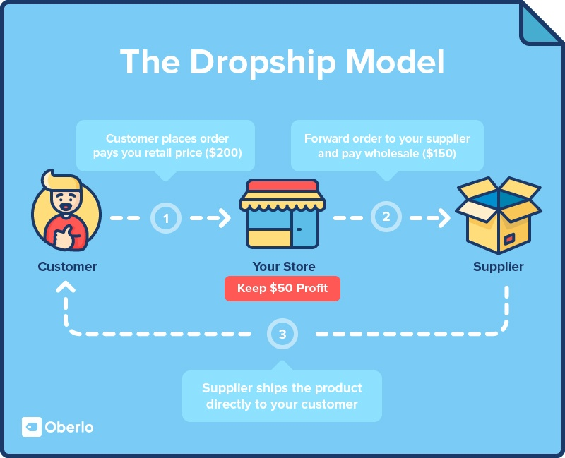 digital marketing course dropshipping model