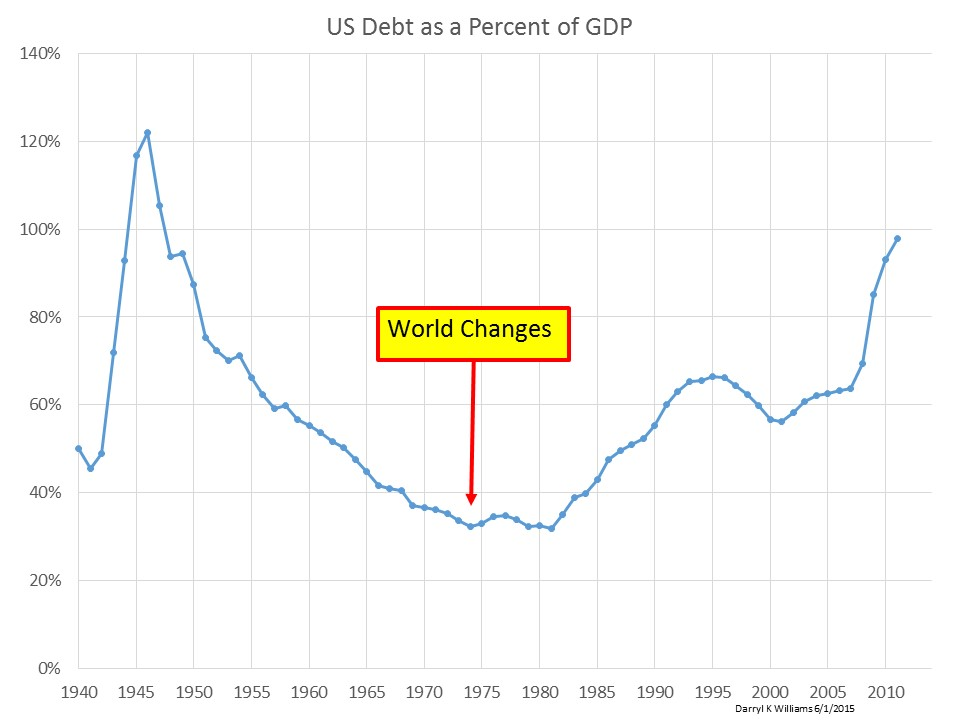 Debt to GDP 85 Years