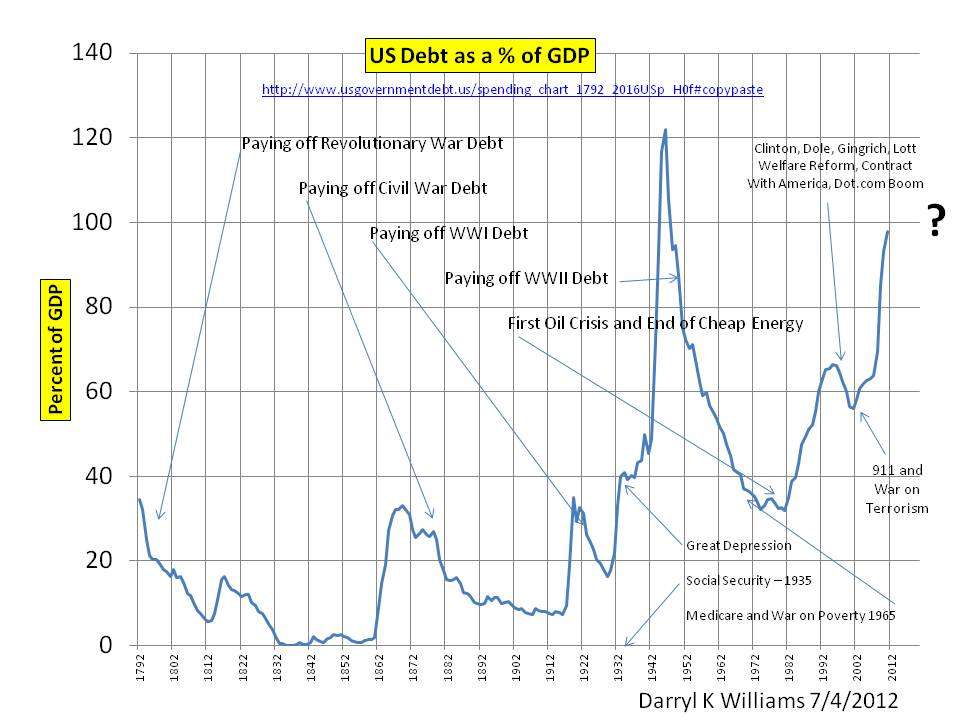 us debt as pct gdp