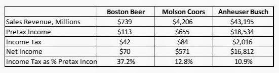beer-profits