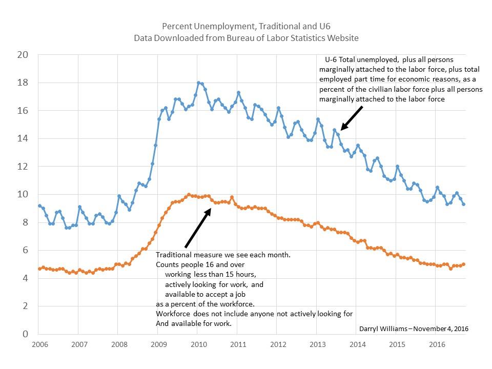unemployment-u6