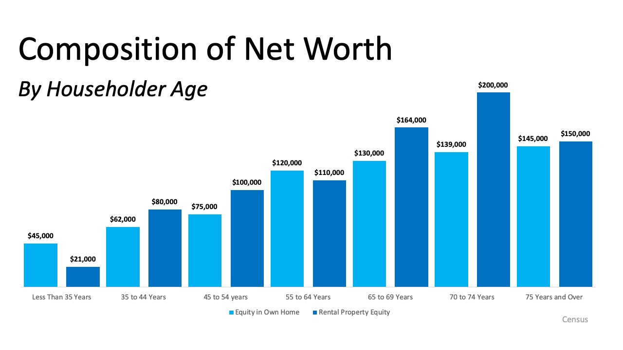 Homeownership is the Top Contributor to Your Net Worth   Simplifying The Market