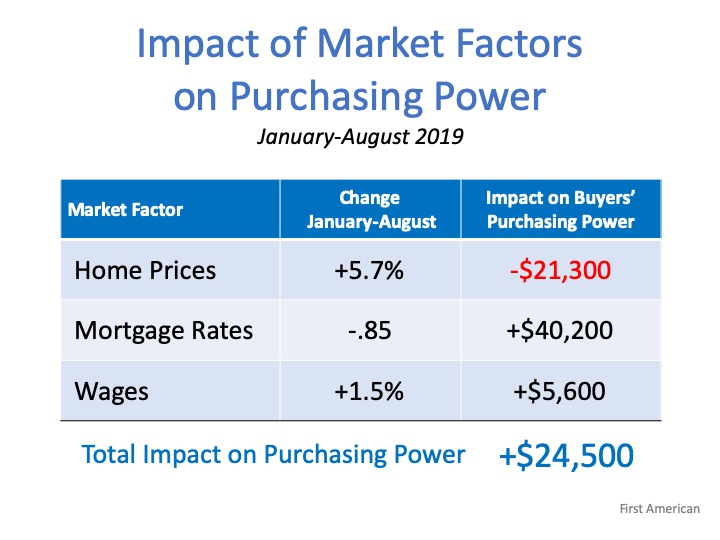 Forget the Price of the Home. The Cost is What Matters. | Simplifying The Market